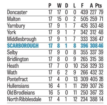 CURRENT YORKSHIRE ONE LEAGUE TABLE